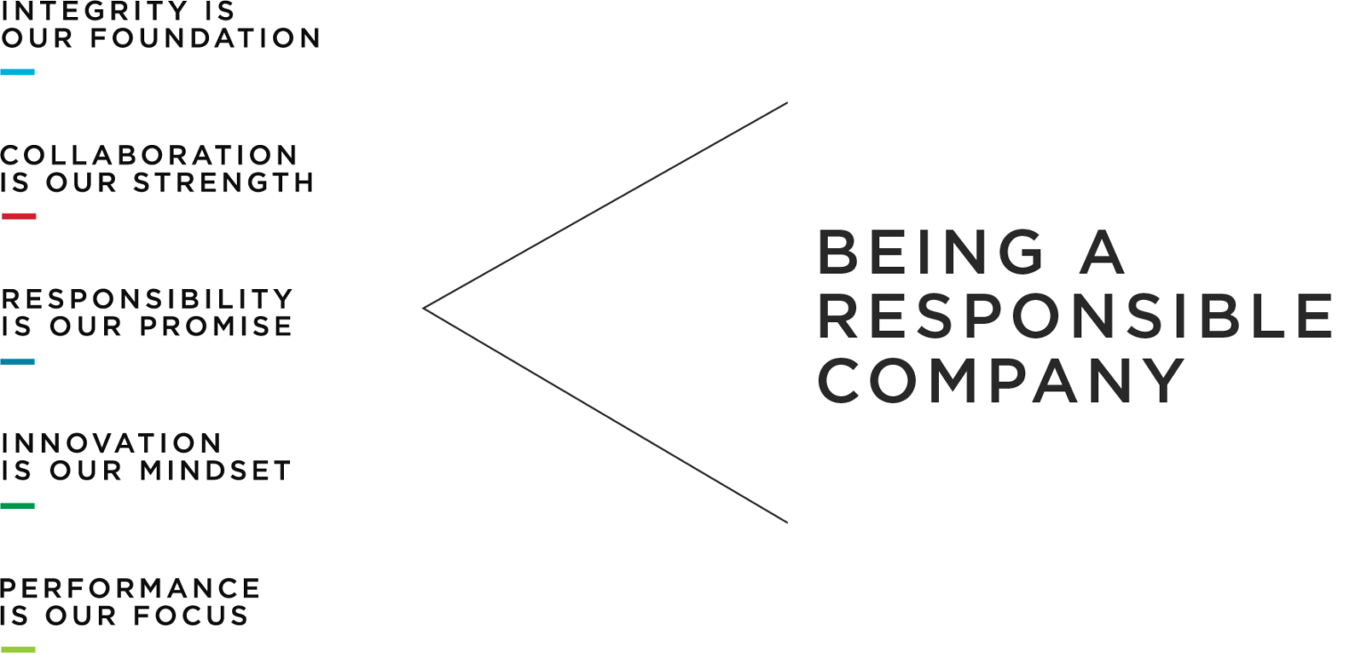 Being-a-Responsible-Company_Values-quadreeal